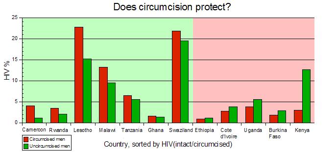 HIV-africa-vs-c