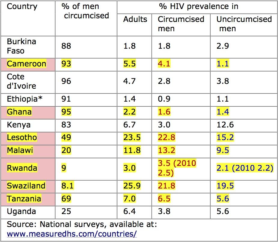 HIV prevalence Africa copy